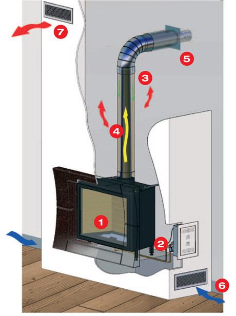 Schéma fungování plynových krbů