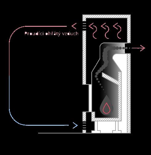 Teplovzdušný plášť krbové vložky